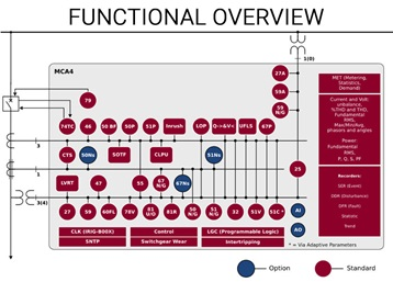 MCA4 Functional Overview